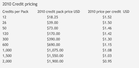 istock 2010 credit prices